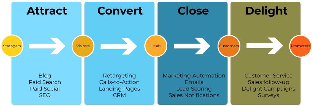 Inbound Marketing Services Framework